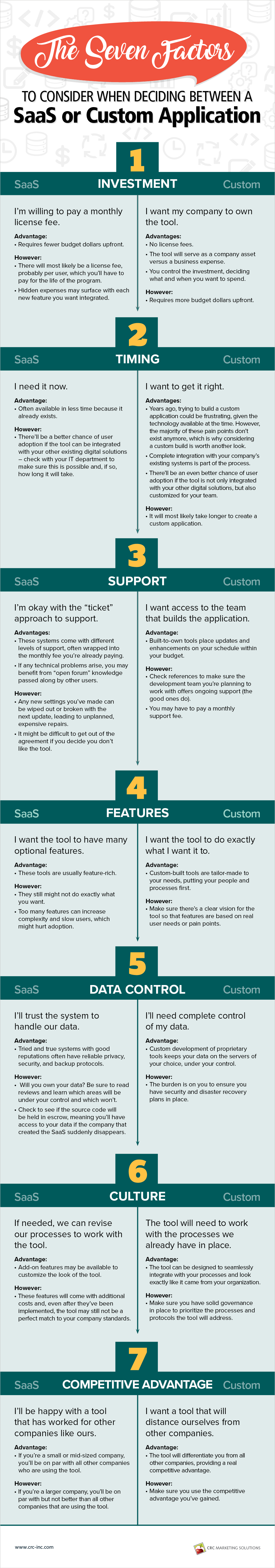 Infographic - Seven factors to consider when choosing between a pre-built or custom web application