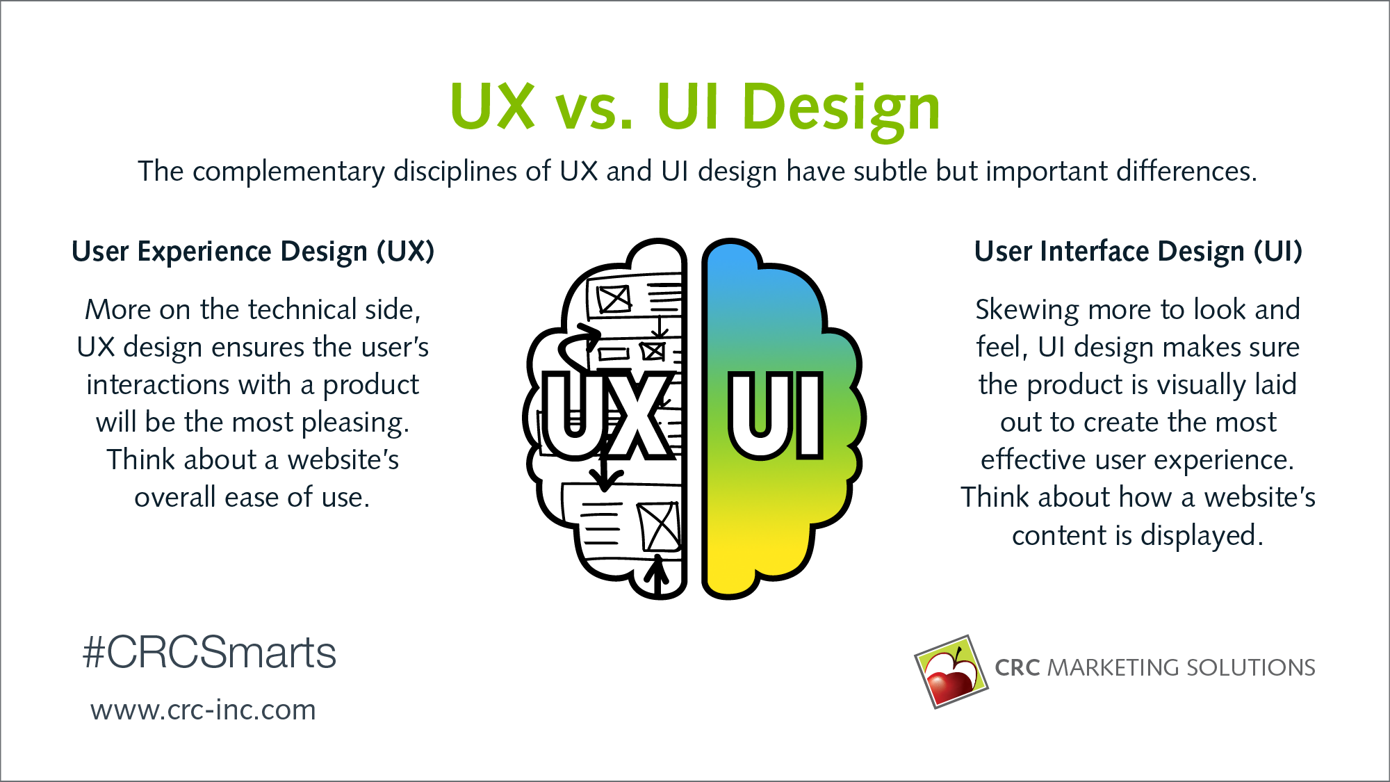 What Are The Definitions Of Ux Design And Ui Design Crc Marketing Solutions