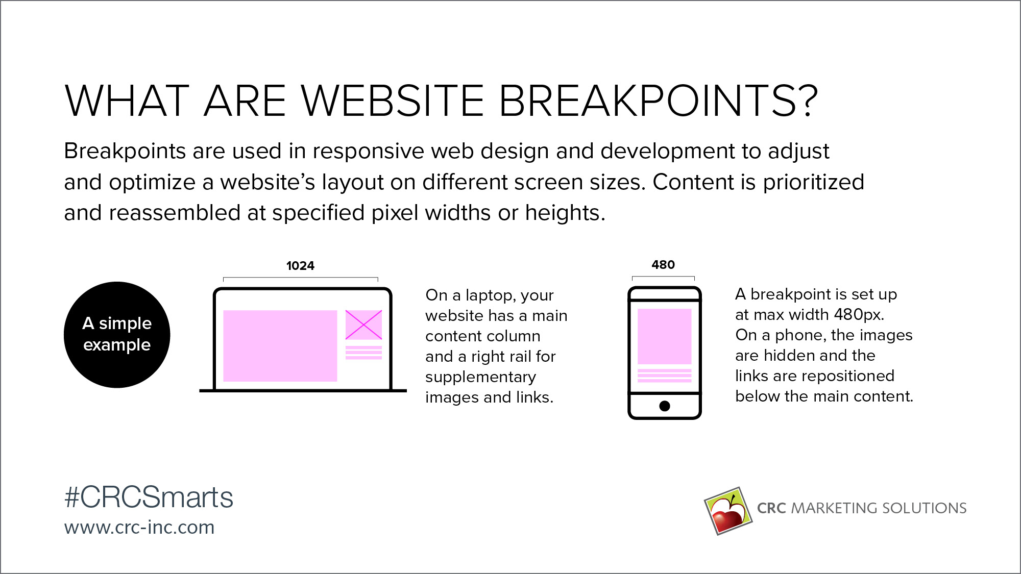What are website breakpoints?