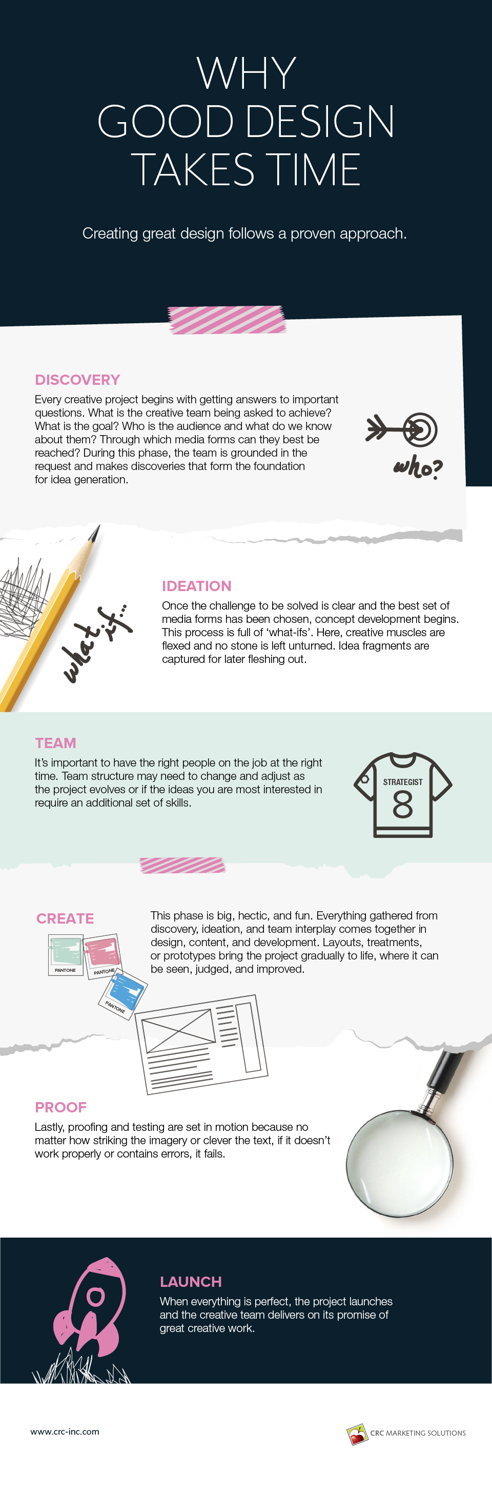 Why good design takes time infographic